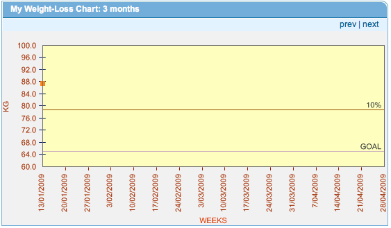starting weight graph from weight watchers